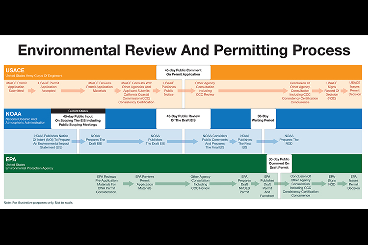 Depiction of the general timeline for the permitting and NEPA process for the Pacific Ocean AquaFarms project. Credit: NOAA.
