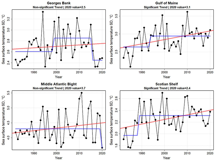 Graphs showing standard deviation of sea surface temperature for the first six months of the year from 1982 to 2020. Sea surface temperature variability for the first  half of 2020 increased in the more northern ecoregions. The increase in variability appears to be significant in the Gulf of Maine and Scotian Shelf. There were no clear-cut patterns in any change points in variability between areas.