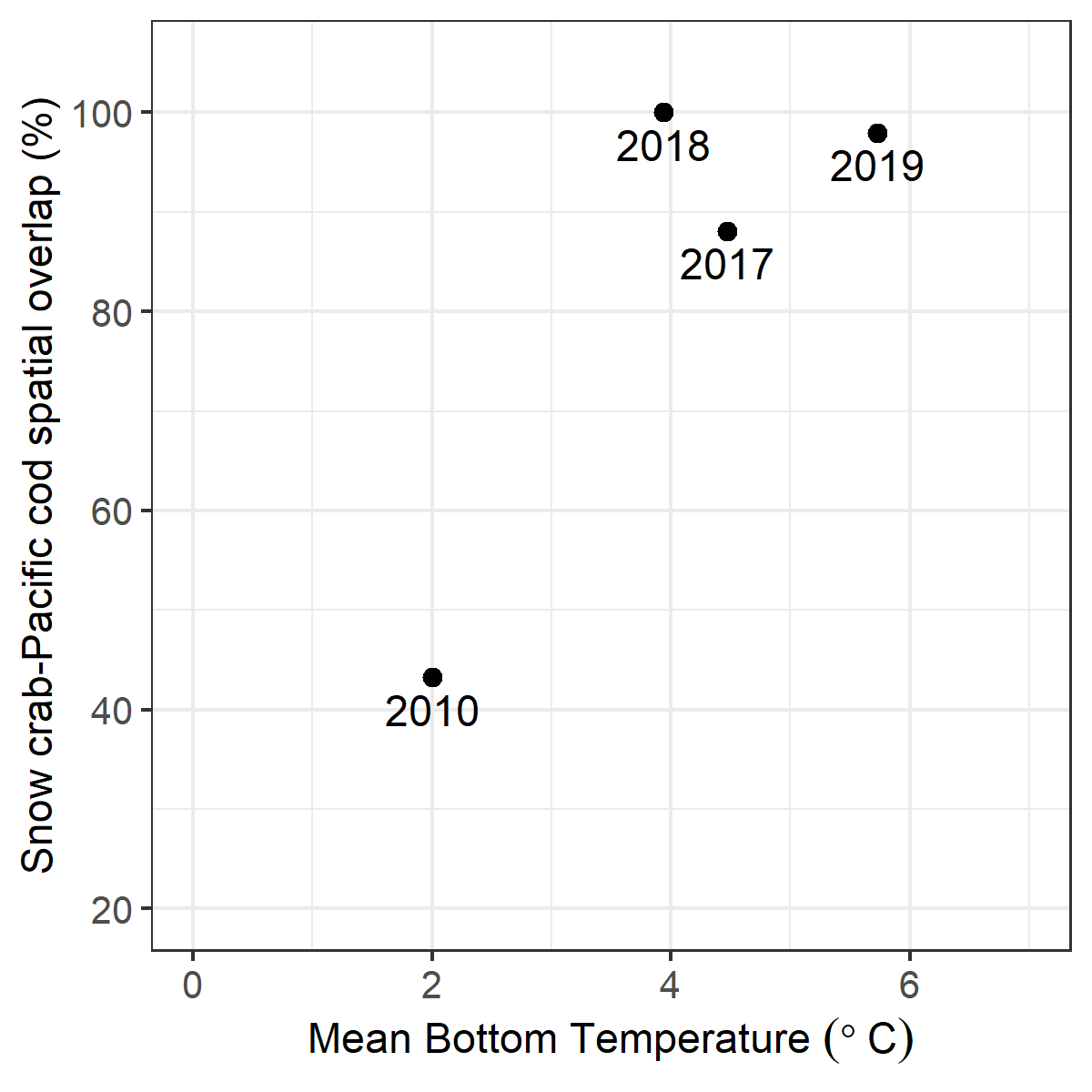 Graph plot showing x axis snow crab-pacific cod spatial overlap percentage and y axis mean bottom temperature.