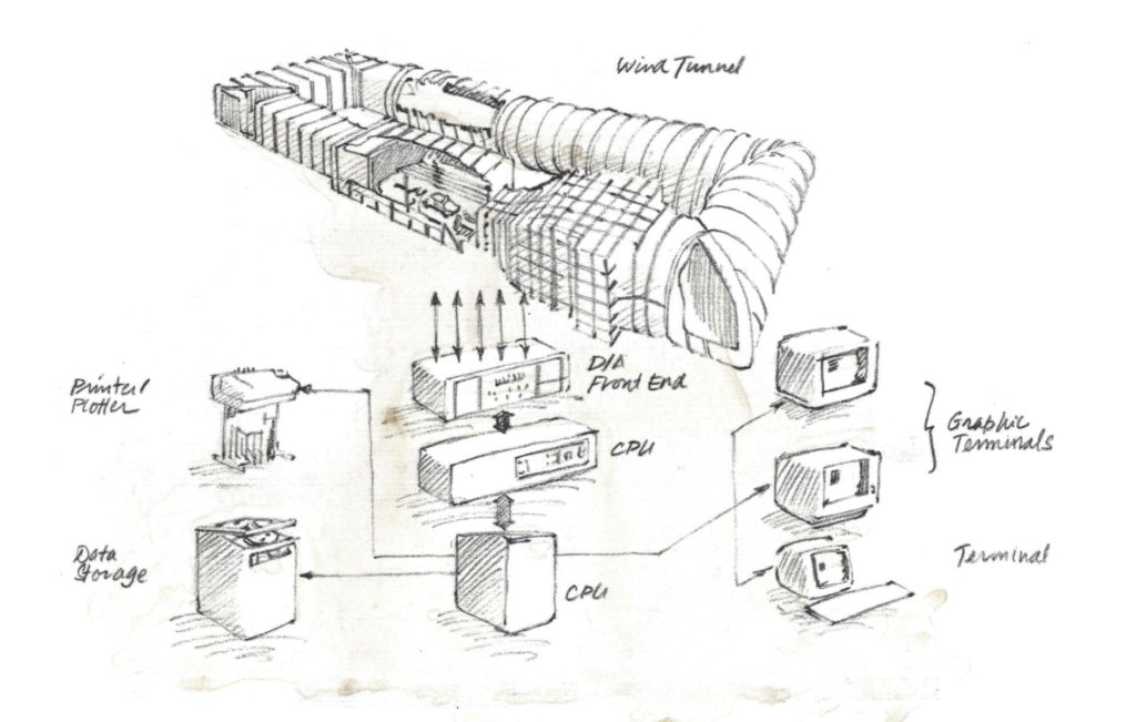 Automating Wind Tunnels – 1985