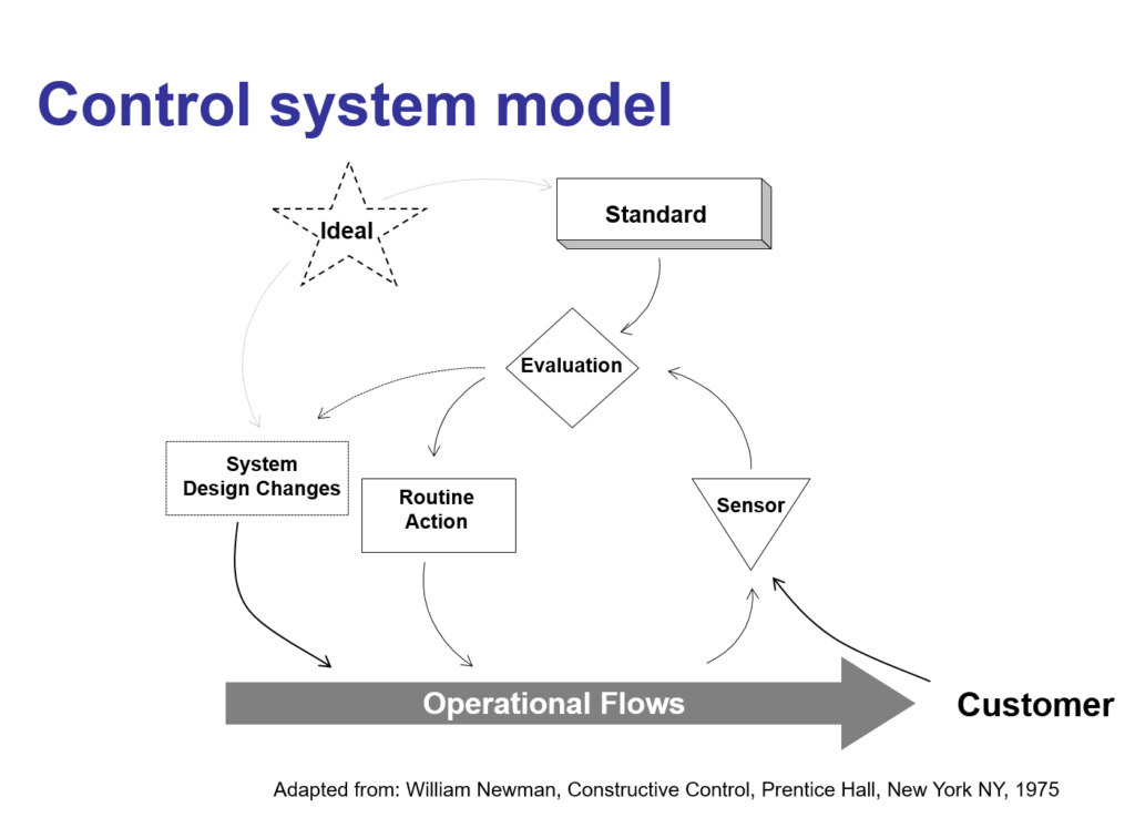 Management Control Systems – 1994