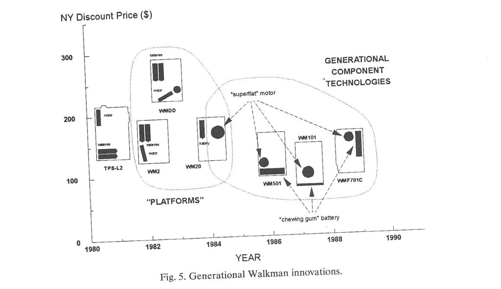 Manufacturing Variety vs Change – 1990