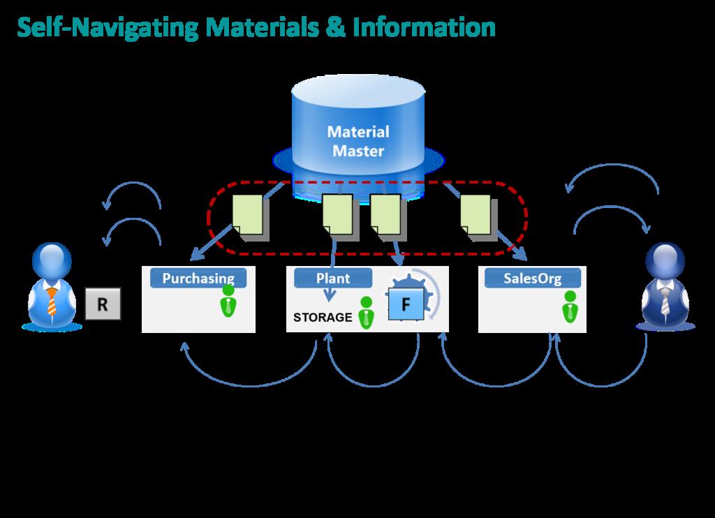 Explaining Material Master – 2010