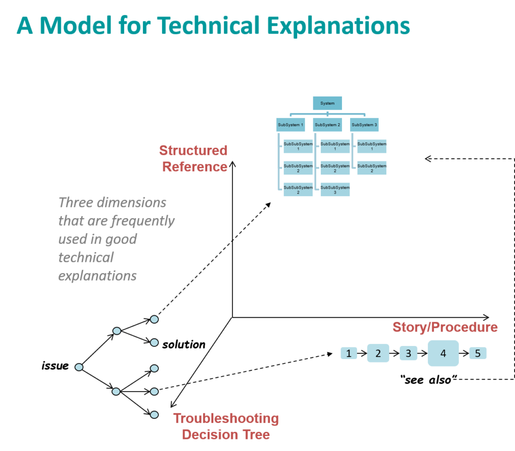 Framework of Technical Explanation – 2004