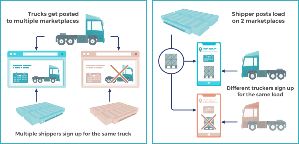 Analyzing Trucking Phantom Data – 2020