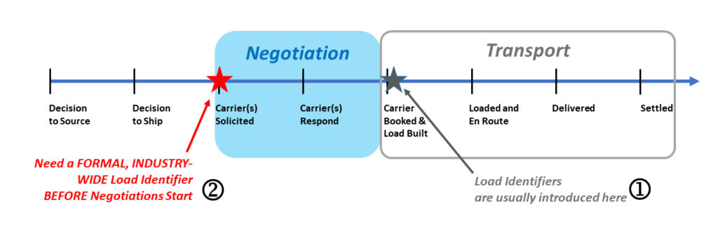 Transport Unit Identifier (TUID) – 2021