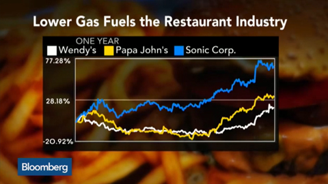 Lower Gas Prices Fueling Burger Restaurant Trend?