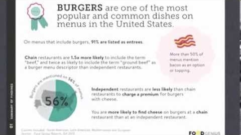 5 Burger Trends to Watch