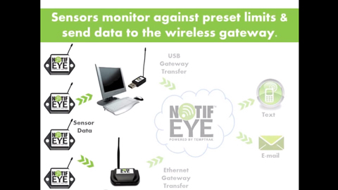 NotifEye™ Cloud-based Temperature Monitoring and Notification System