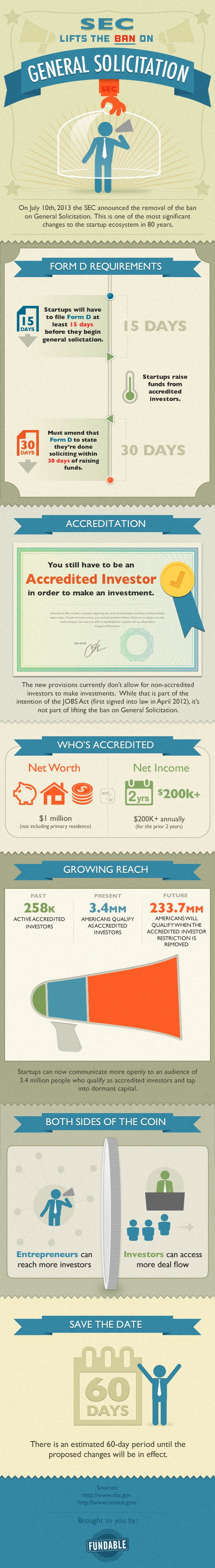 Infographic: SEC Lifts the Ban on General Solicityation