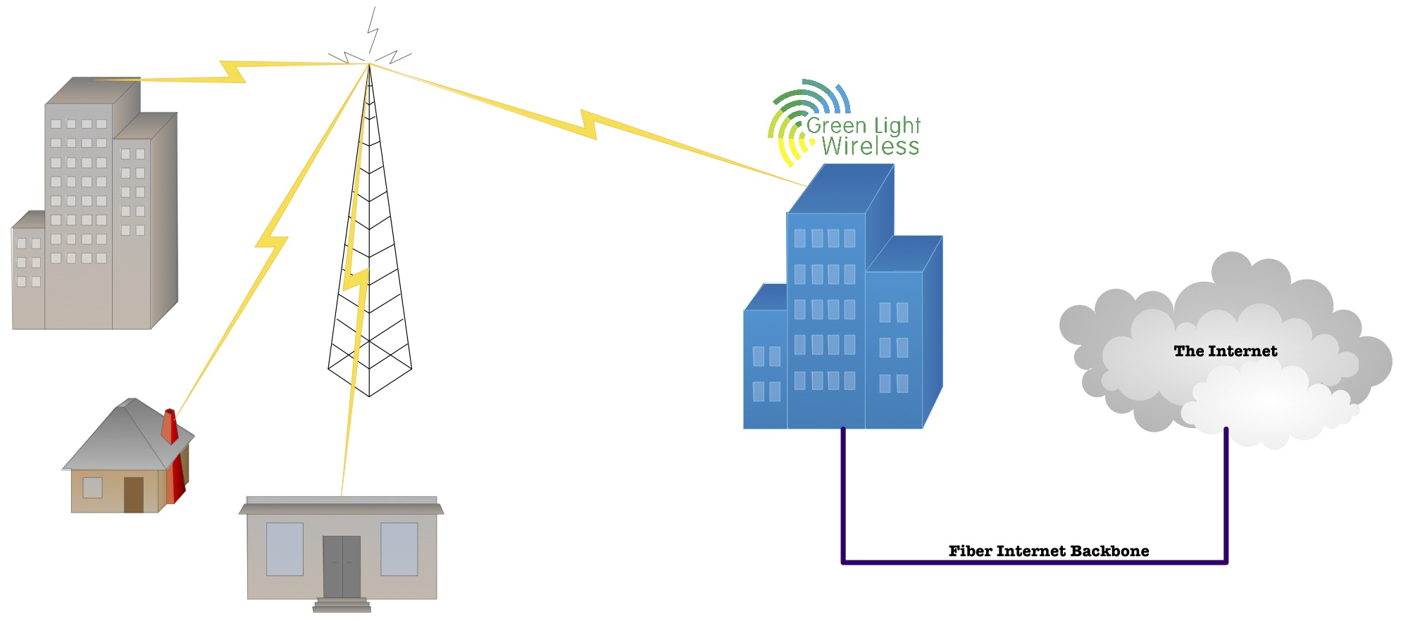 From there, our network remains entirely fiber until the signal reaches a  Green Light Wireless receiver located on radio towers all over the city.