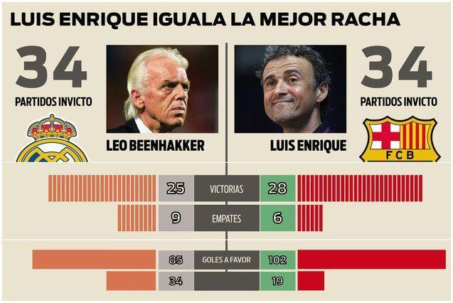 los-numeros-del-madrid-beenhakker-barca-luis-enrique-1456695231817