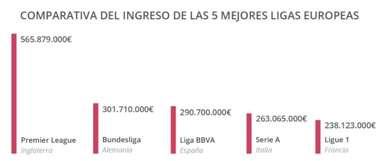 Comparativa ingresos 5 mejores ligas europeas