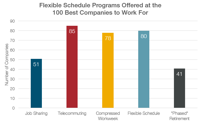 Flexible Schedule Programs Offered at the 100 Best Companies to Work For