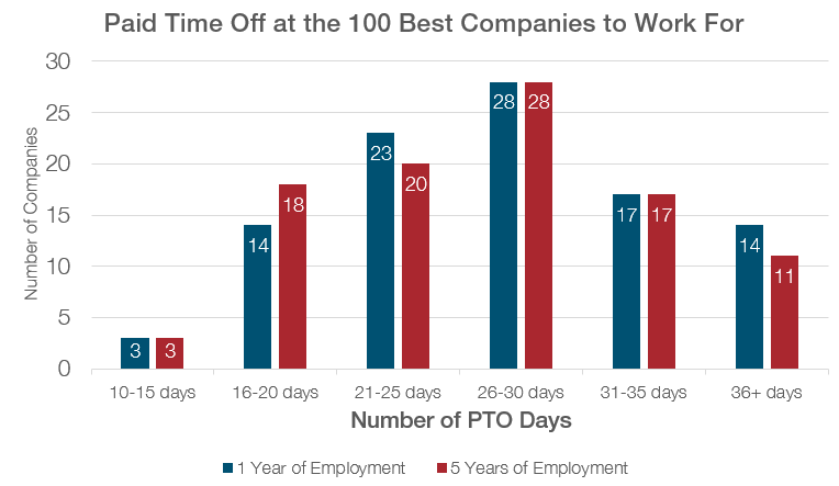 Paid Time Off at the 100 Best Companies to Work For