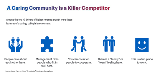 A Caring Community is a Killer Competitor