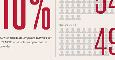 Infographic: 100 Best Companies Attract & Retain Talent