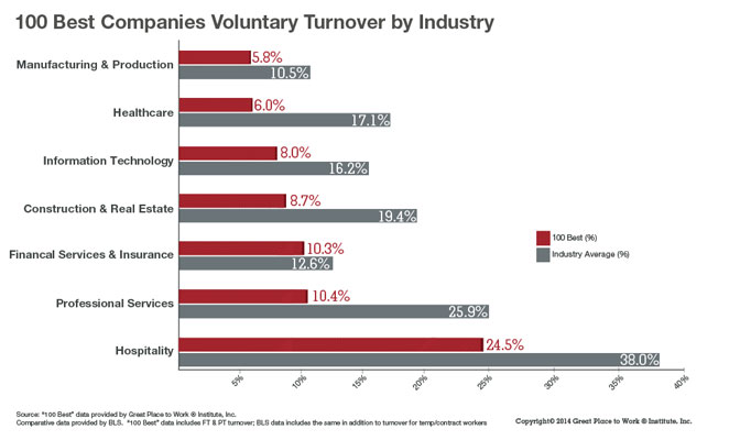 Turnover-by-industry