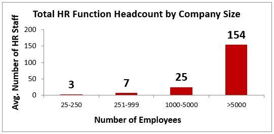 hr-function-headcount
