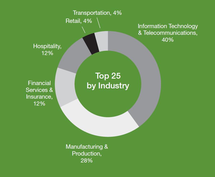 industrydistribution2014