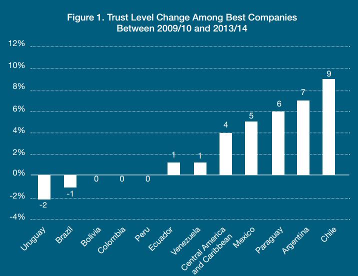 Trust Levels in Latin America