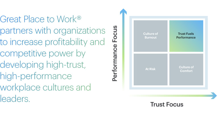 The Role of Trust in an Employee-Manager Relationship