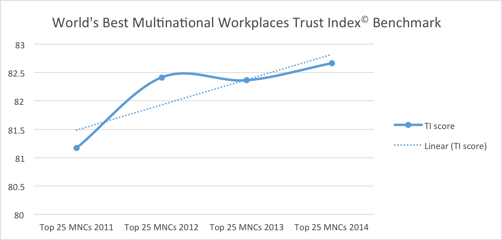 trustindex wb2014