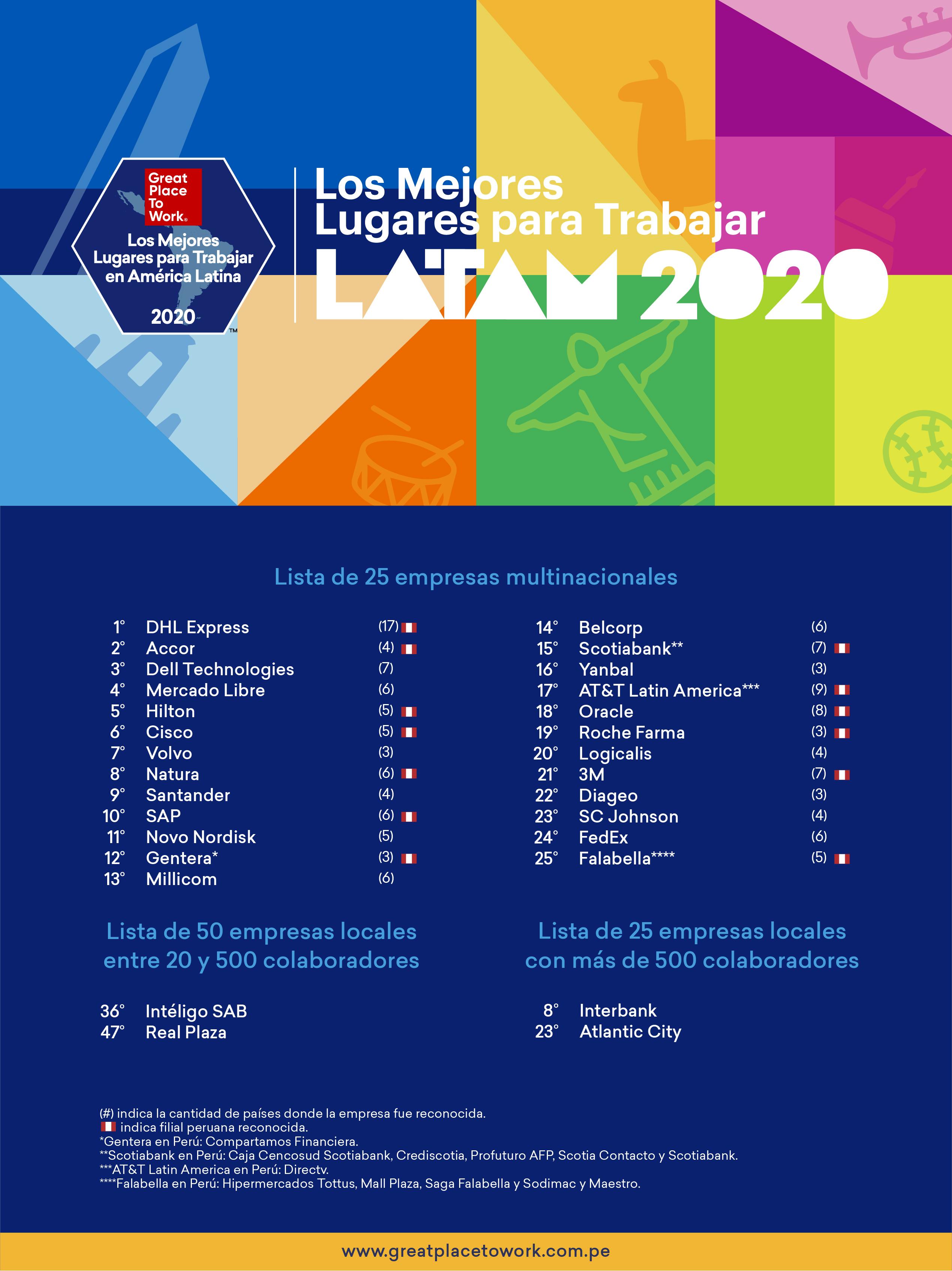 Empresas Peruanas Premiadas
