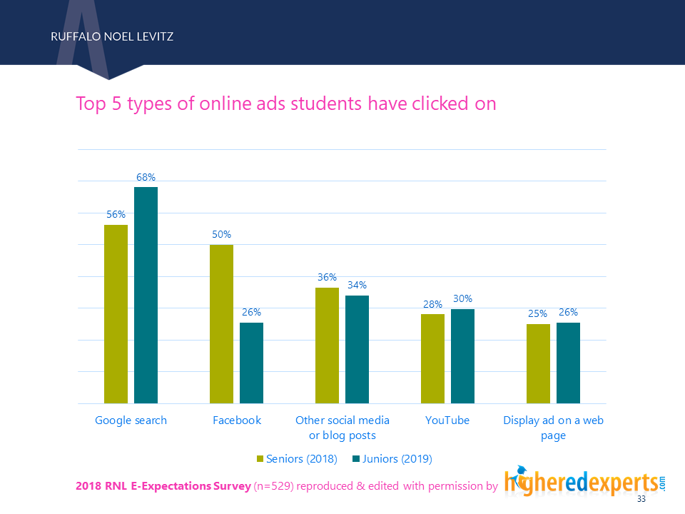 Types of ads students clicked on
