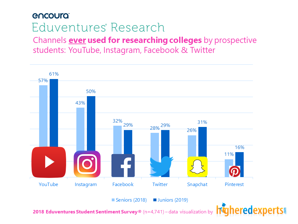 Social media platforms ever used by students to find college information - Eduventures