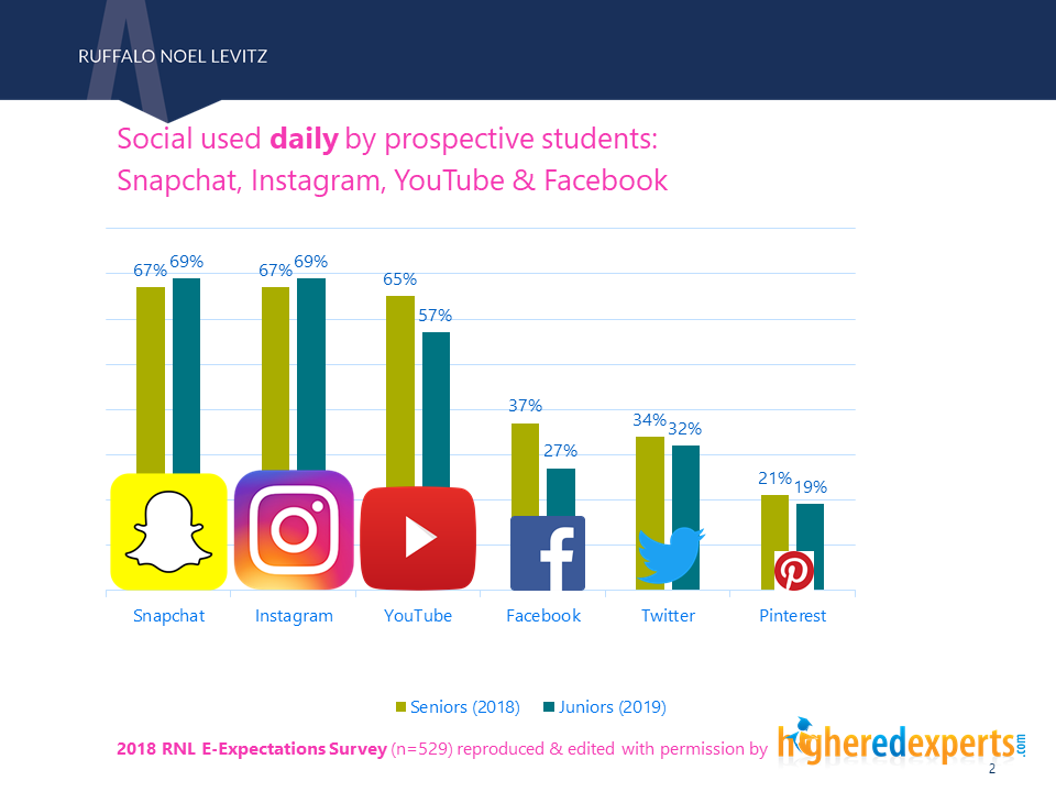 Social media platforms used daily by students - 2018 RNL E-Expectations
