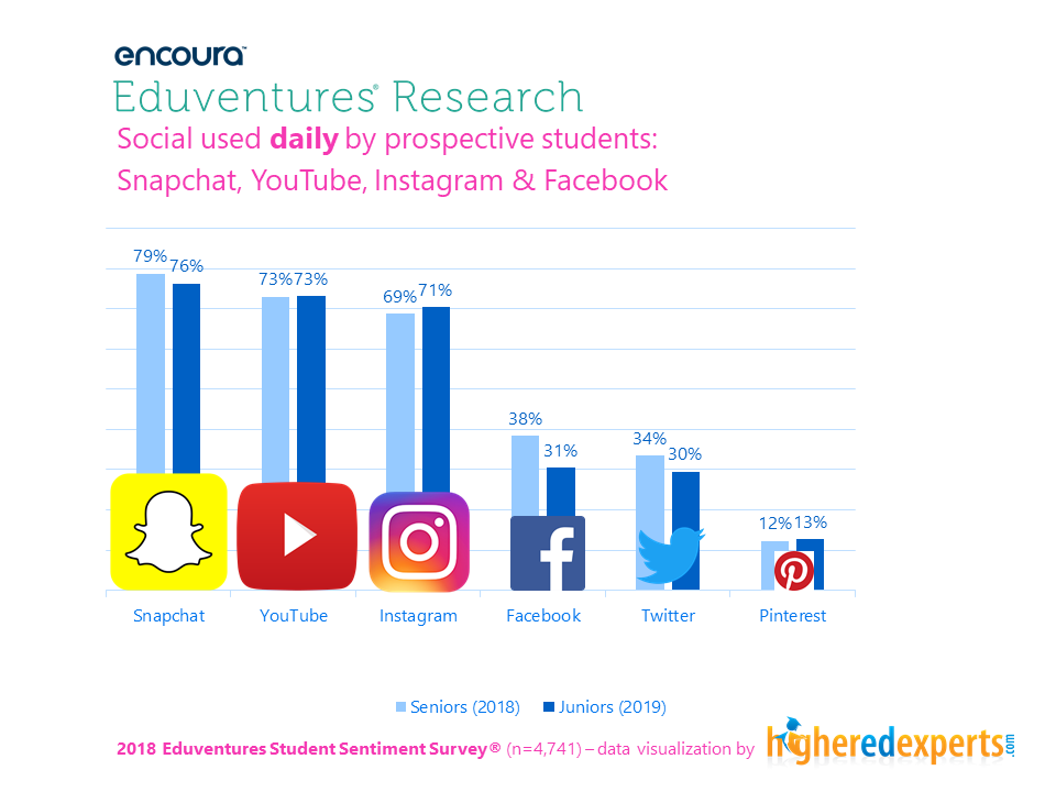 Social media platforms used daily by students - Eduventures