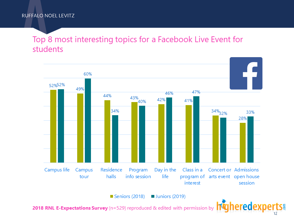 Most interesting topics for Facebook Live event - students