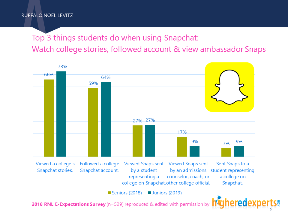 What students do on snapchat for college search