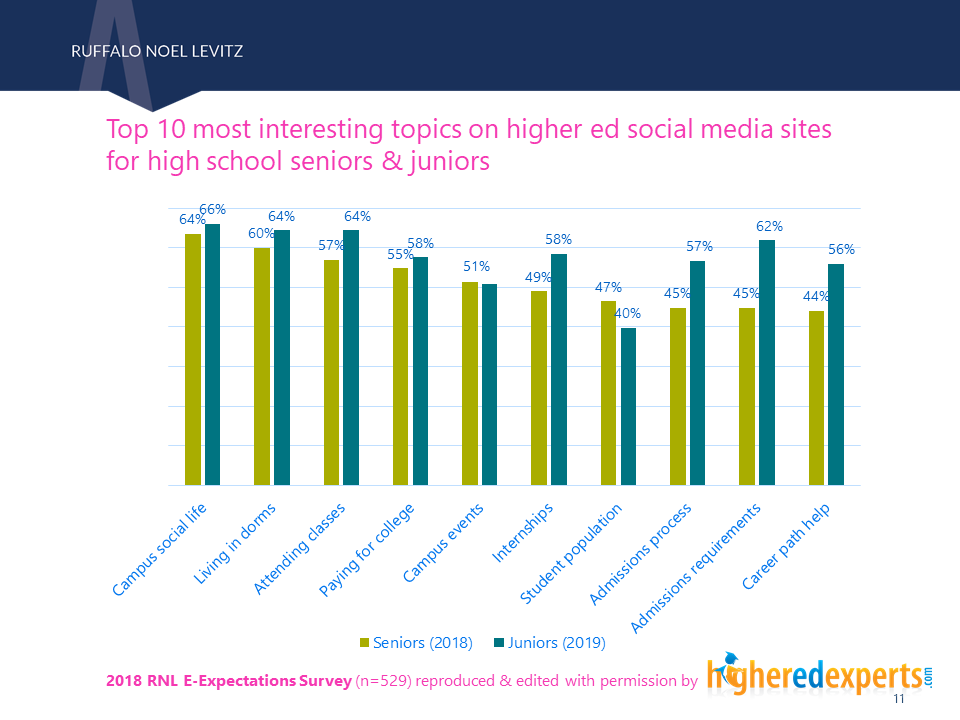 Top topics of interest on social media for students