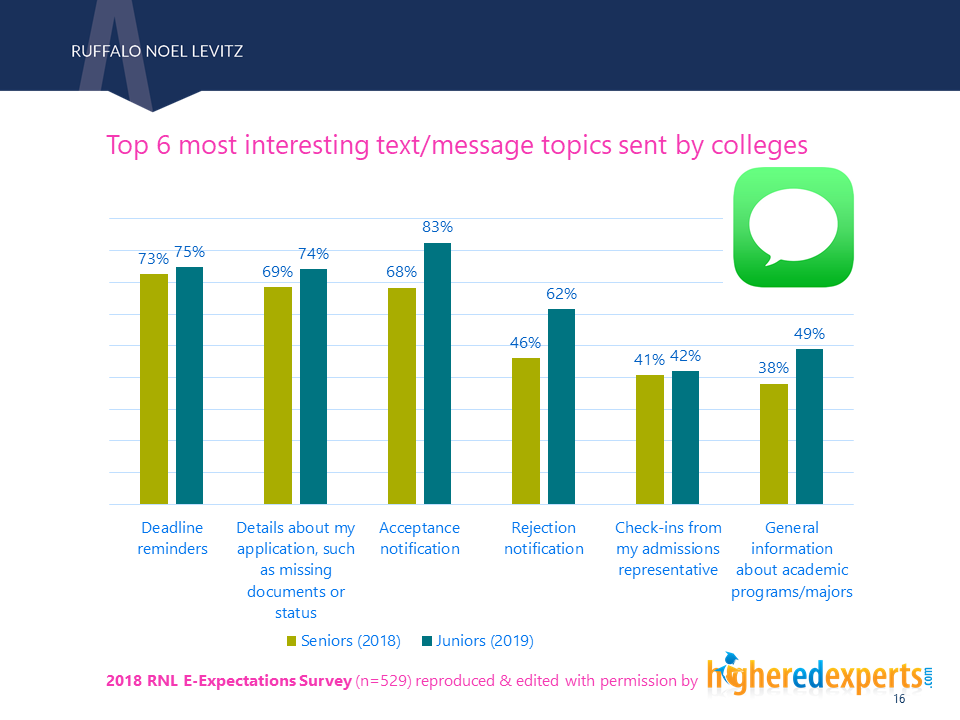 Reasons to receive text messages from colleges - students