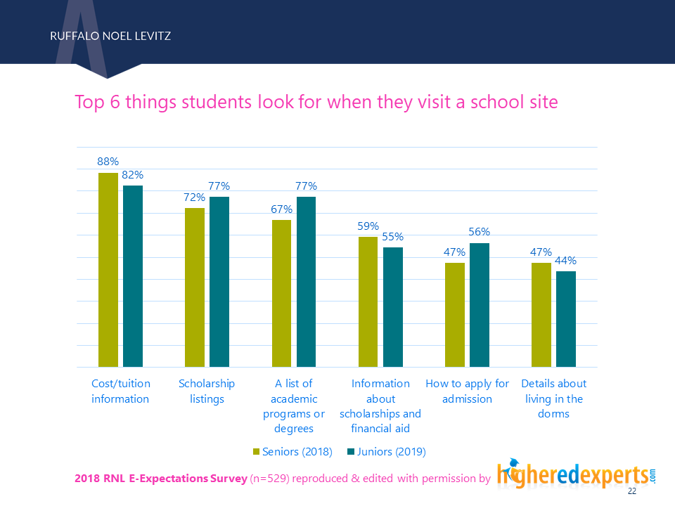 Top topics students look for when they visit a school website