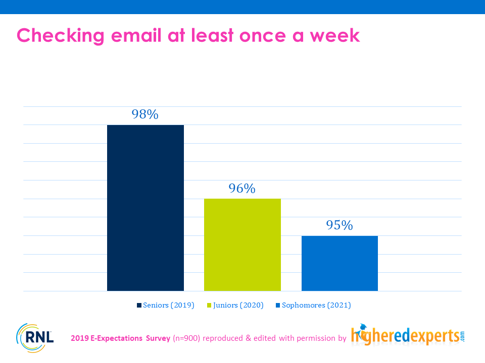 Frequency at which students check their email