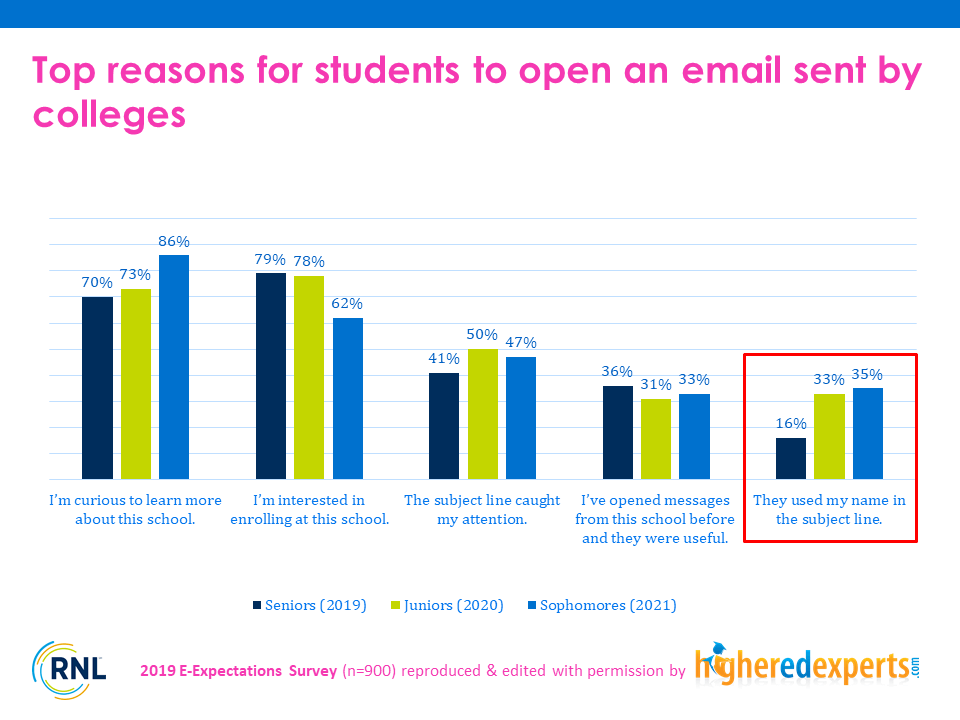 Top reasons to open emails from colleges - students