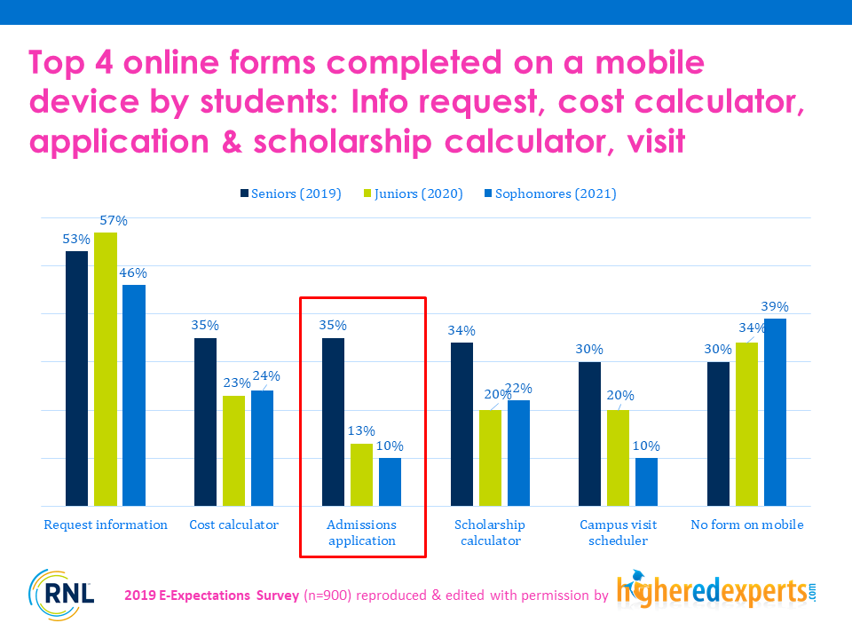Online forms completed by students on a mobile device