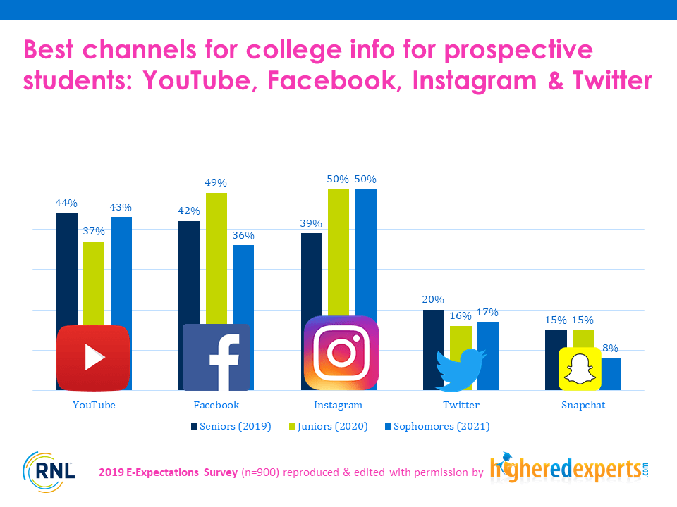Best social media platforms to find college information for students - 2019 RNL E-Expectations