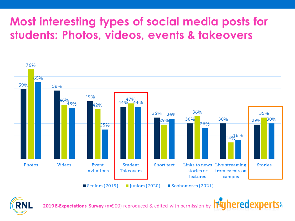 Top types of social media posts for students