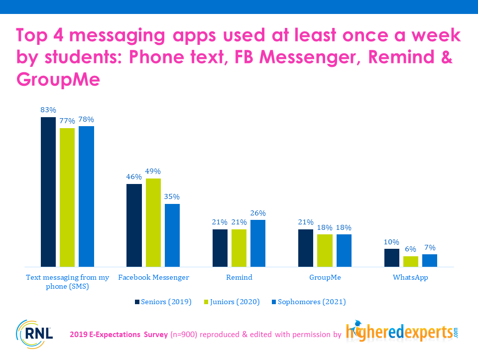 Text and social messaging apps used by students