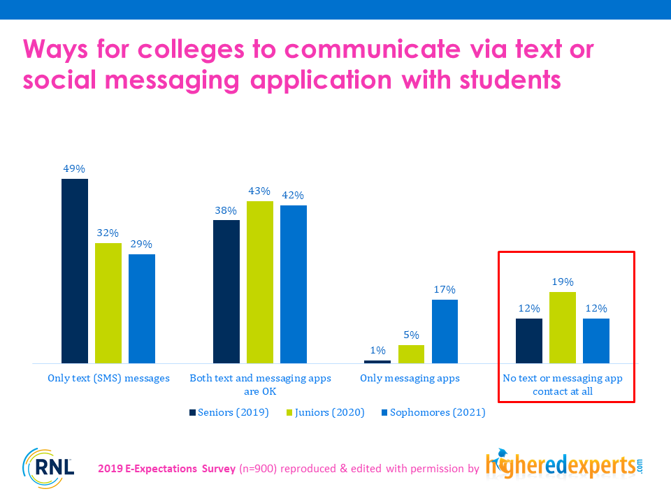 Students who are willing to receive text messages sent by colleges