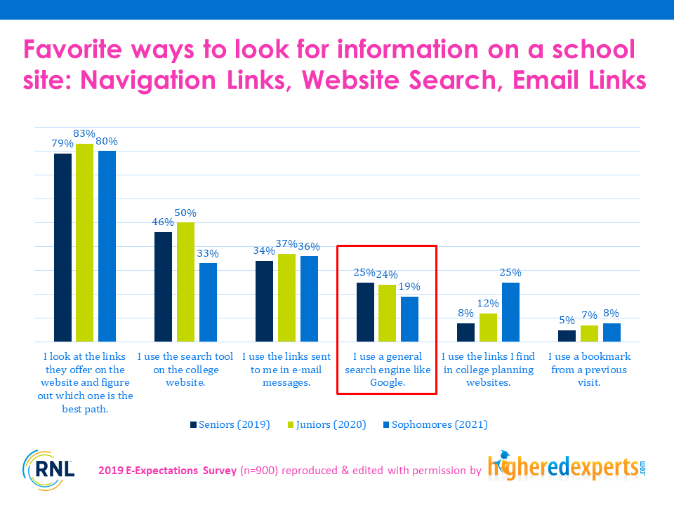 How students find information on higher ed websites
