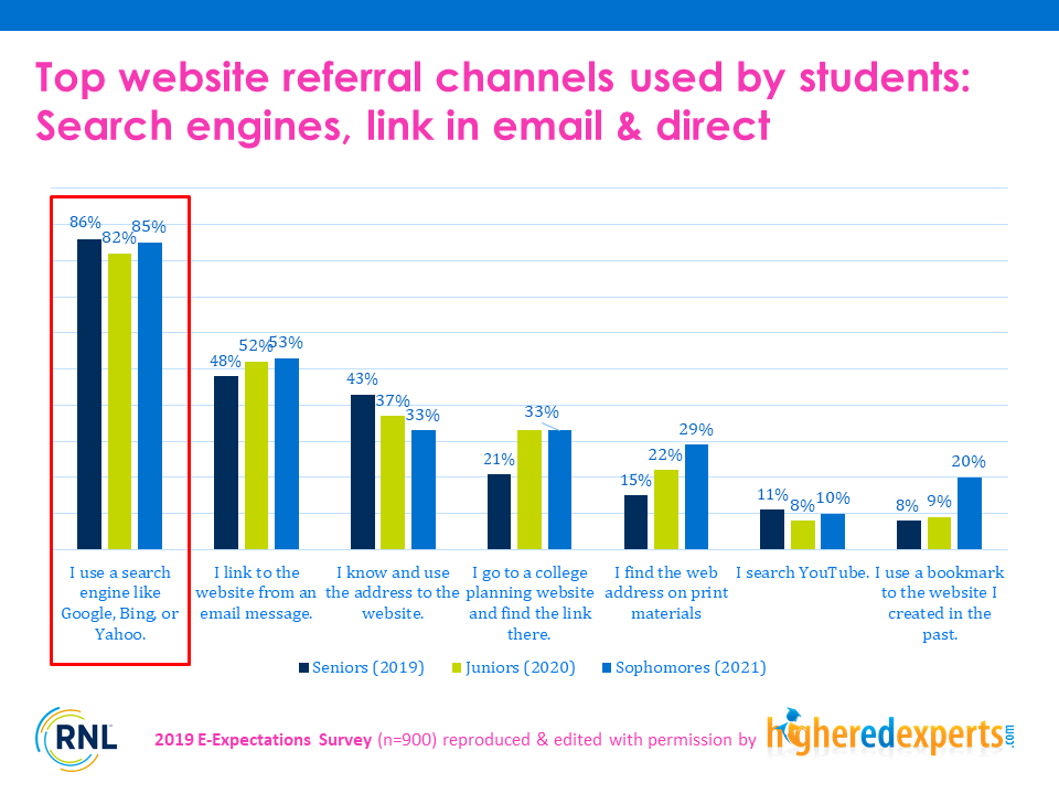 Top website referral marketing channel used by students
