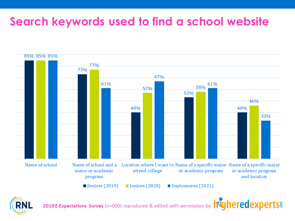 Search keywords used by students to find a school website