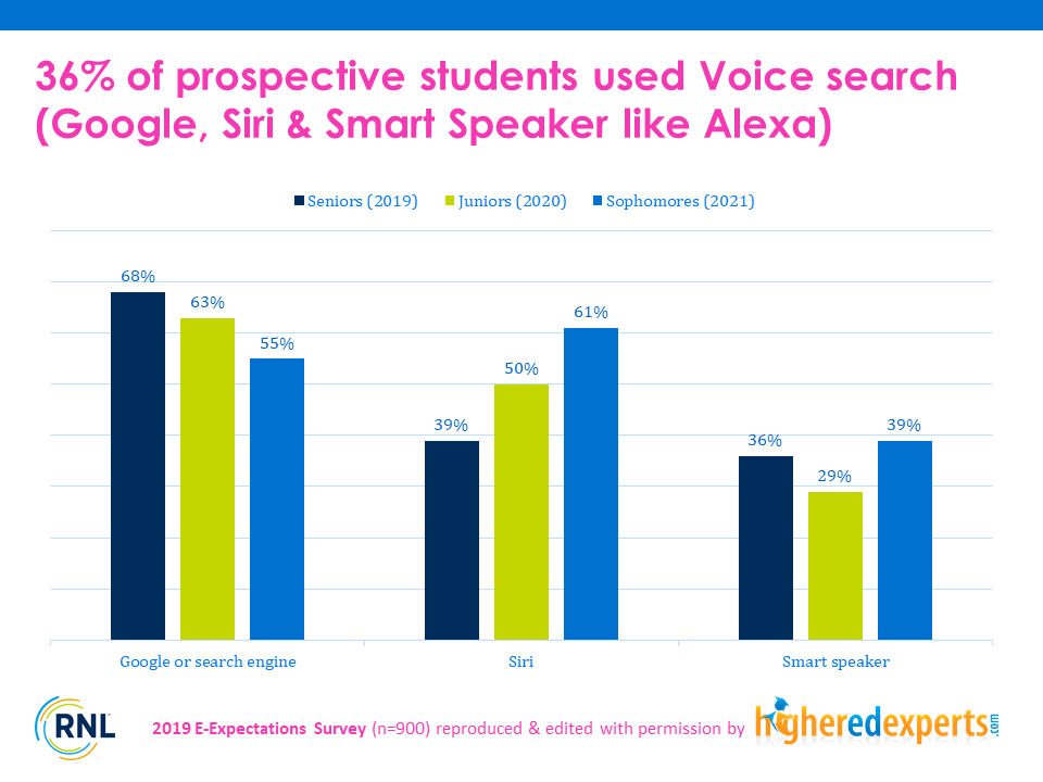 Devices to perform voice search by prospective college students