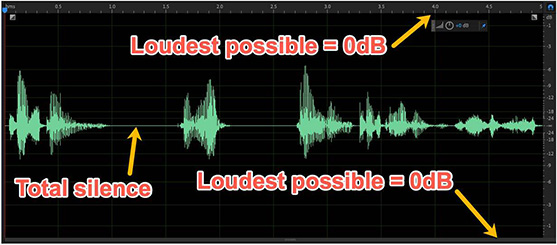audio wave loudness
