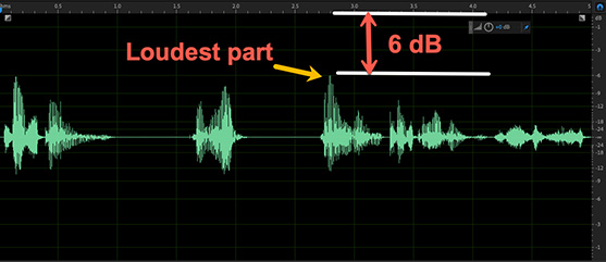 audio loudness distance to zero
